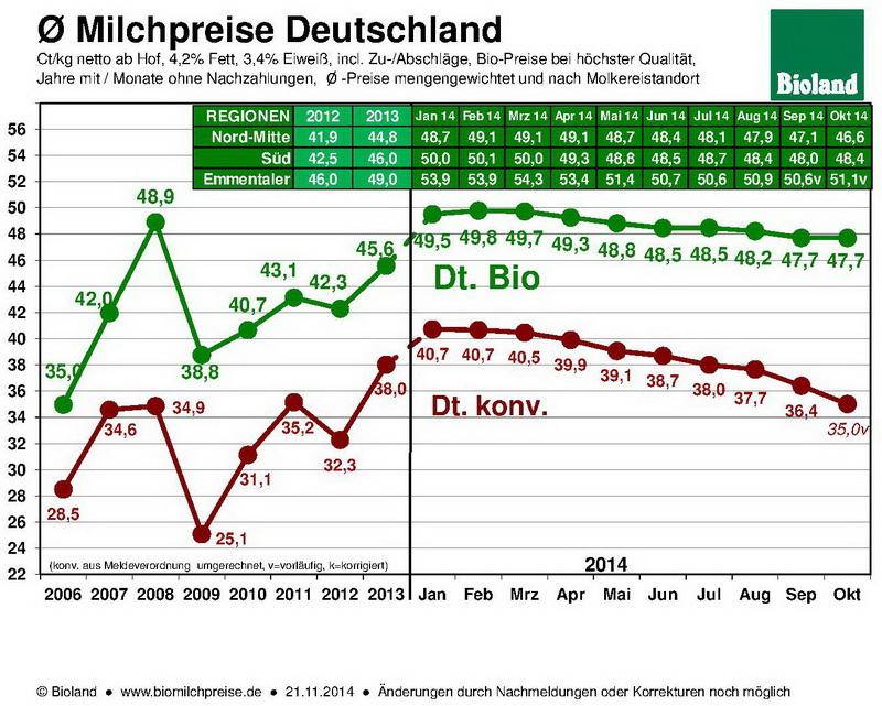 Bio Milchpreise Deutschland